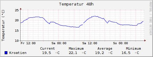 TemperatureDay