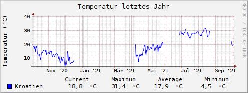 TemperatureYear